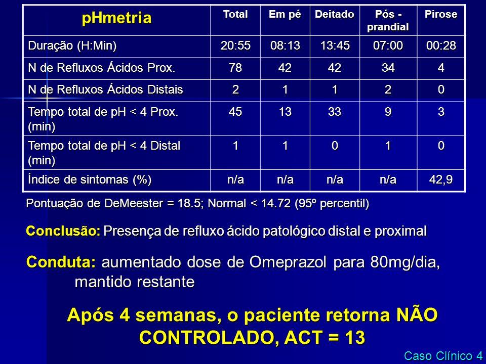 pHmetriaTotal Em pé Deitado Pós - prandial Pirose Duração (H:Min) 20:5508:1313:4507:0000:28 N de Refluxos Ácidos Prox. 784242344 N de Refluxos Ácidos