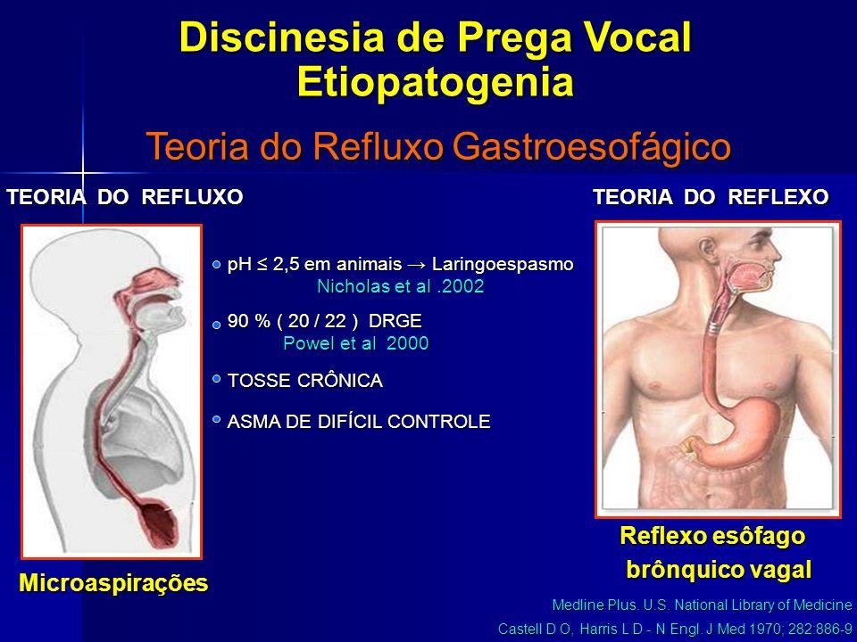 Microaspirações Reflexo esôfago brônquico vagal brônquico vagal Teoria do Refluxo Gastroesofágico TEORIA DO REFLEXO Medline Plus. U.S. National Librar