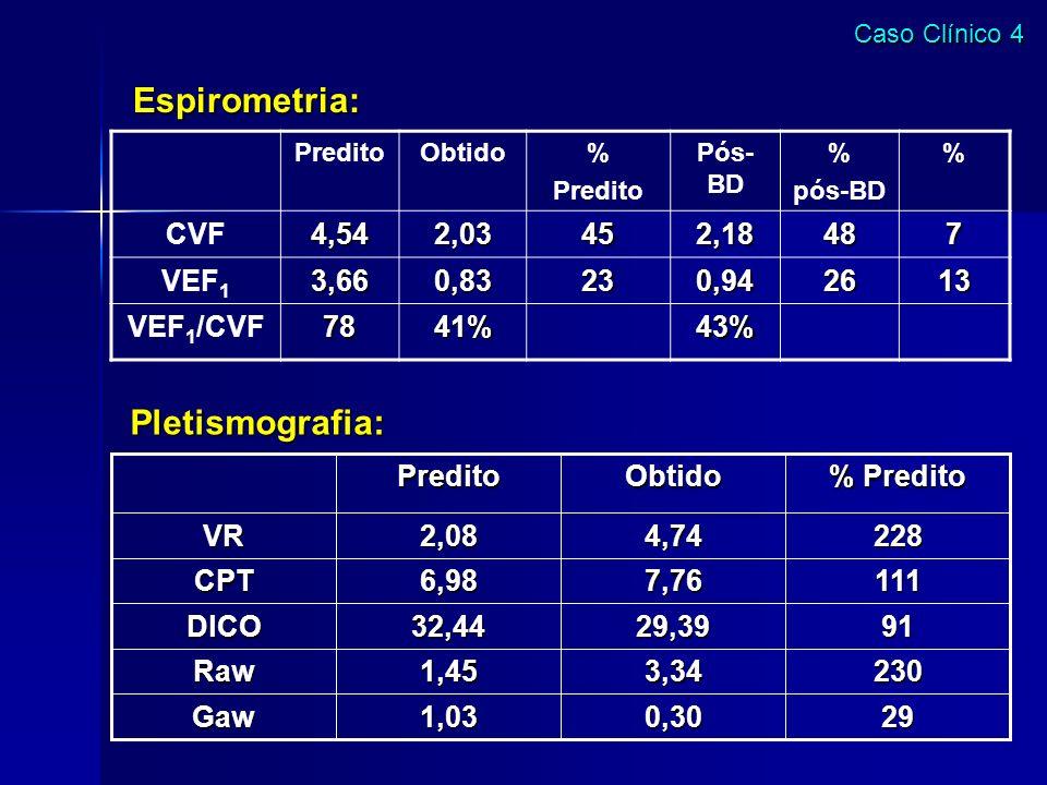Espirometria: PreditoObtido% Predito Pós- BD % pós-BD % CVF4,542,03452,18487 VEF 13,660,83230,942613 VEF 1 /CVF7841%43% 290,301,03Gaw 2303,341,45Raw 9