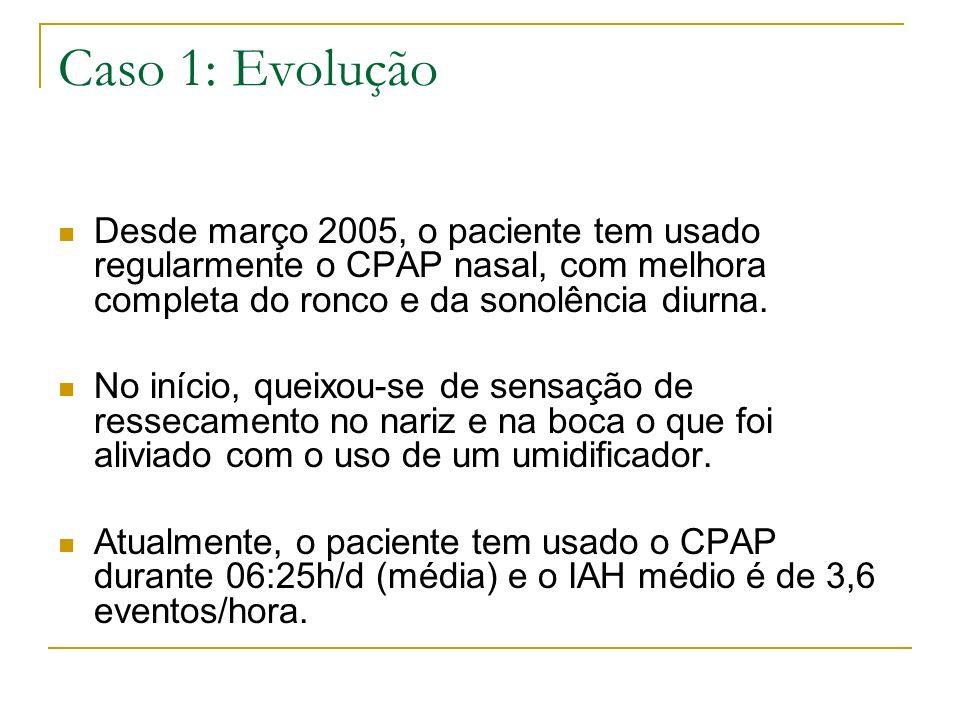 Caso 1: Evolução Desde março 2005, o paciente tem usado regularmente o CPAP nasal, com melhora completa do ronco e da sonolência diurna. No início, qu