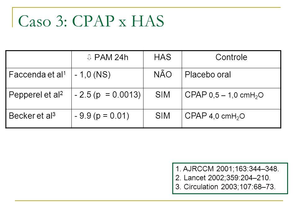 Caso 3: CPAP x HAS PAM 24h HASControle Faccenda et al 1 - 1,0 (NS)NÃOPlacebo oral Pepperel et al 2 - 2.5 (p = 0.0013)SIMCPAP 0,5 – 1,0 cmH 2 O Becker