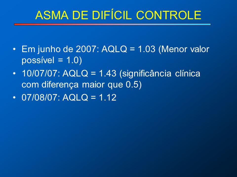 ASMA DE DIFÍCIL CONTROLE Em junho de 2007: AQLQ = 1.03 (Menor valor possível = 1.0) 10/07/07: AQLQ = 1.43 (significância clínica com diferença maior q