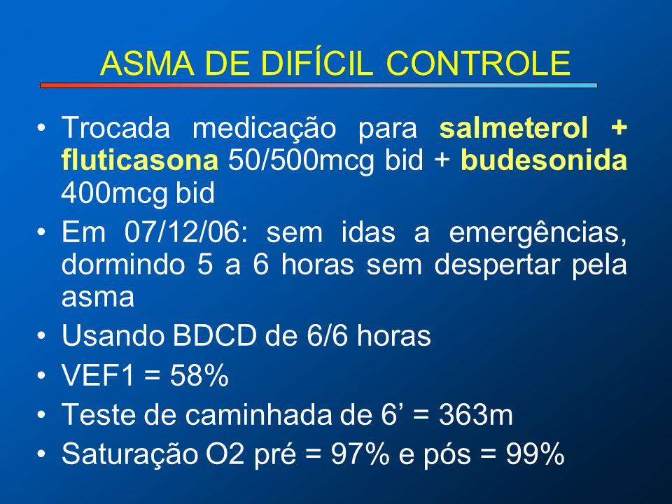 ASMA DE DIFÍCIL CONTROLE Trocada medicação para salmeterol + fluticasona 50/500mcg bid + budesonida 400mcg bid Em 07/12/06: sem idas a emergências, do