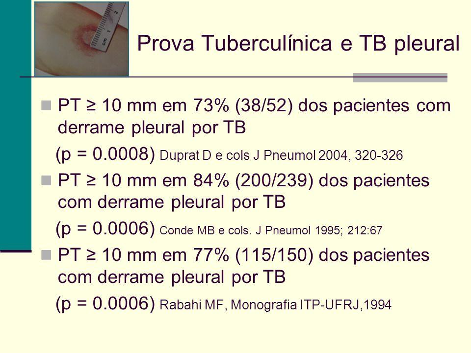 Prova Tuberculínica e TB pleural PT 10 mm em 73% (38/52) dos pacientes com derrame pleural por TB (p = 0.0008) Duprat D e cols J Pneumol 2004, 320-326 PT 10 mm em 84% (200/239) dos pacientes com derrame pleural por TB (p = 0.0006) Conde MB e cols.