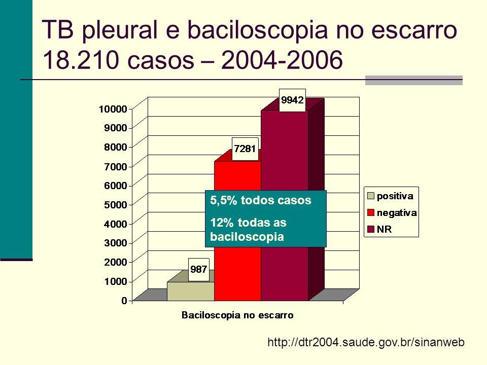 TB pleural e baciloscopia no escarro 18.210 casos – 2004-2006 5,5% todos casos 12% todas as baciloscopia http://dtr2004.saude.gov.br/sinanweb