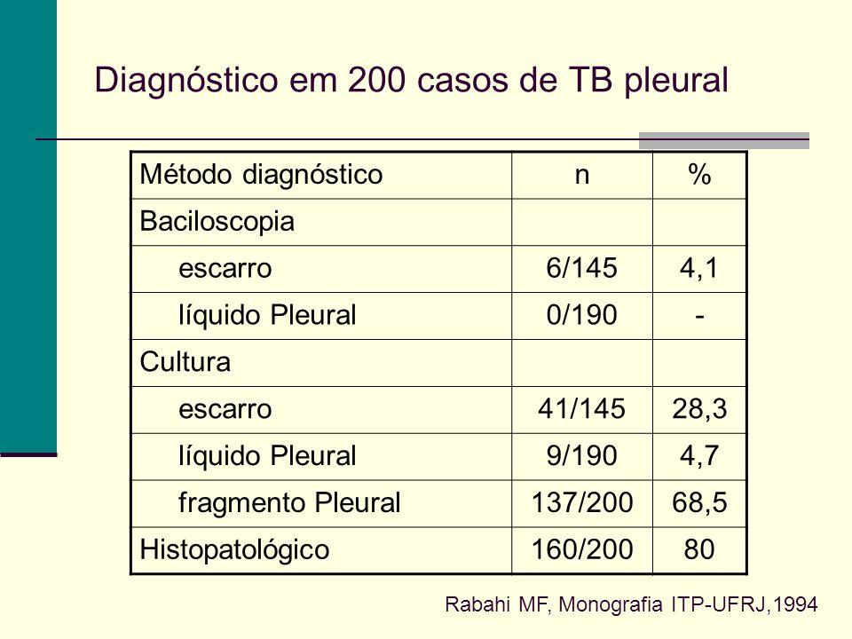 Diagnóstico em 200 casos de TB pleural Método diagnósticon% Baciloscopia escarro6/1454,1 líquido Pleural0/190- Cultura escarro41/14528,3 líquido Pleural9/1904,7 fragmento Pleural137/20068,5 Histopatológico160/20080 Rabahi MF, Monografia ITP-UFRJ,1994