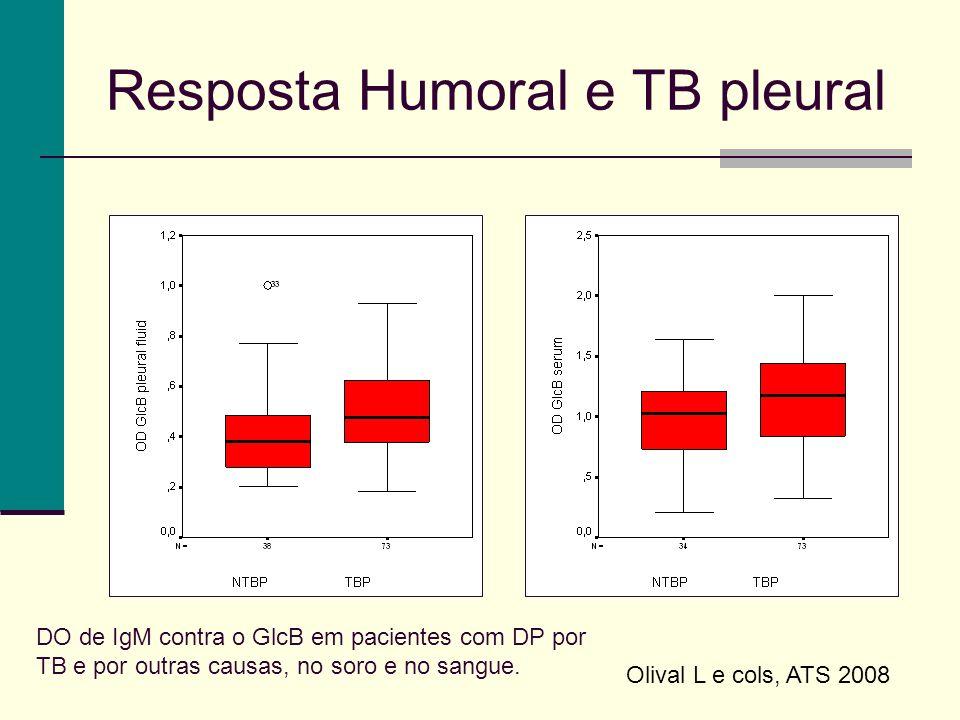 Resposta Humoral e TB pleural Olival L e cols, ATS 2008 DO de IgM contra o GlcB em pacientes com DP por TB e por outras causas, no soro e no sangue.