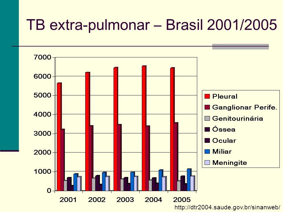 TB extra-pulmonar – Brasil 2001/2005 http://dtr2004.saude.gov.br/sinanweb/