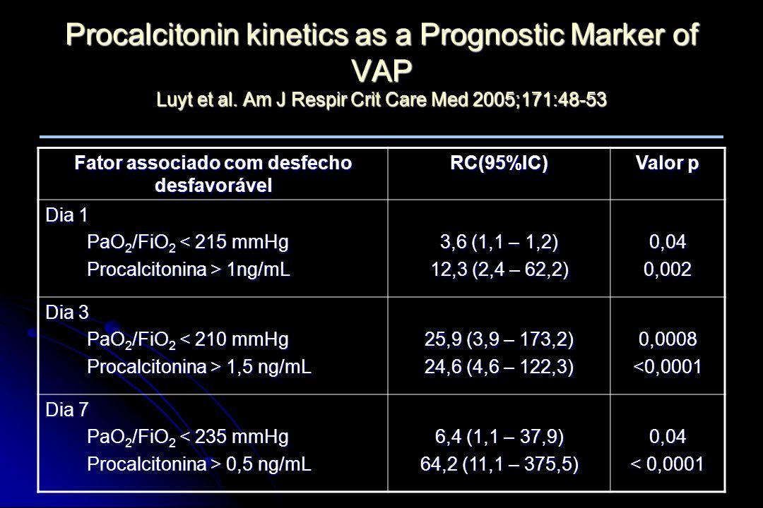 Fator associado com desfecho desfavorável RC(95%IC) Valor p Dia 1 PaO 2 /FiO 2 < 215 mmHg PaO 2 /FiO 2 < 215 mmHg Procalcitonina > 1ng/mL Procalcitoni