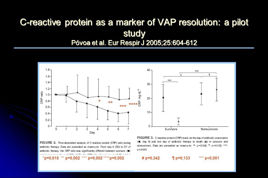 * ** *** **** *p=0,015 ** p=0,002 *** p=0,002 ****p=0,002# p=0,342 ¶ p=0,133 *** p<0,001 C-reactive protein as a marker of VAP resolution: a pilot stu
