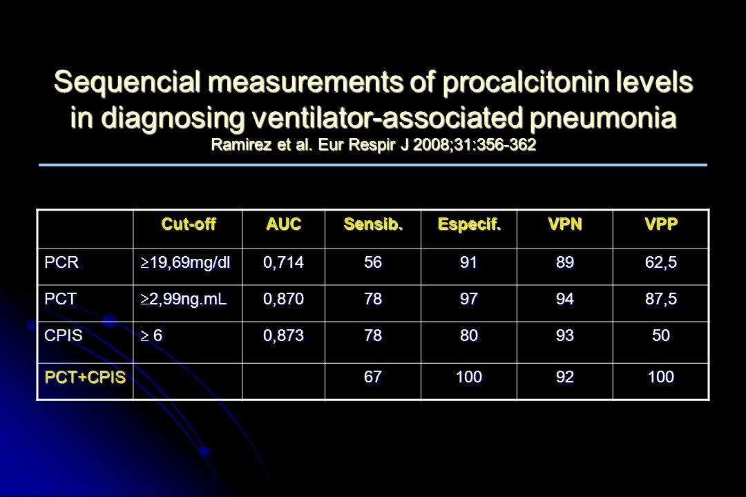 C-reactive protein correlates with bacterial load and appropriate antibiotic therapy in suspected VAP Lisboa et al.Crit Care Med 2008;36(1):166-171 68 pacientes com único patógeno Tratamento inapropriado: 22(32,4%) Início recente: 21(30,9%) Mortalidade:16 (23,5%)