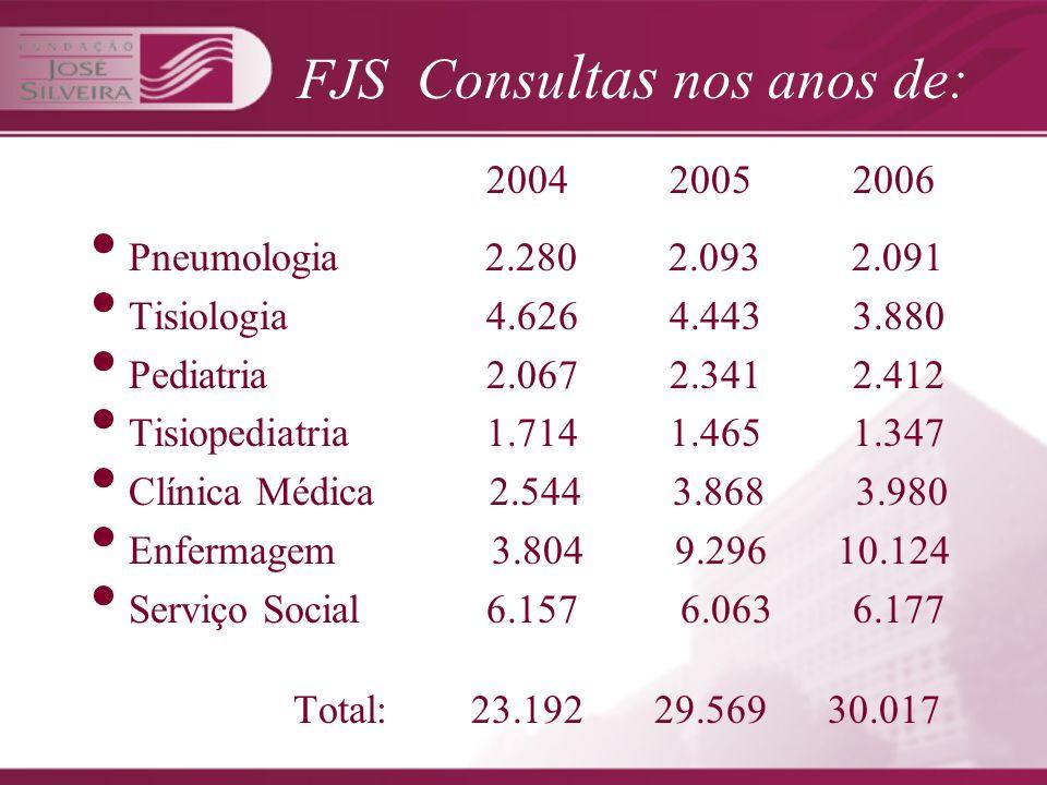CONSULTAS/IBIT Pneumologia 4.889 Tisiologia 1.310 Pediatria 2.387 Tisiopediatria 1.503 Clínica Médica 4.461 Enfermagem 11.144 Serviço Social 5.295 Total: 30.989 FONTE: IBIT/2007