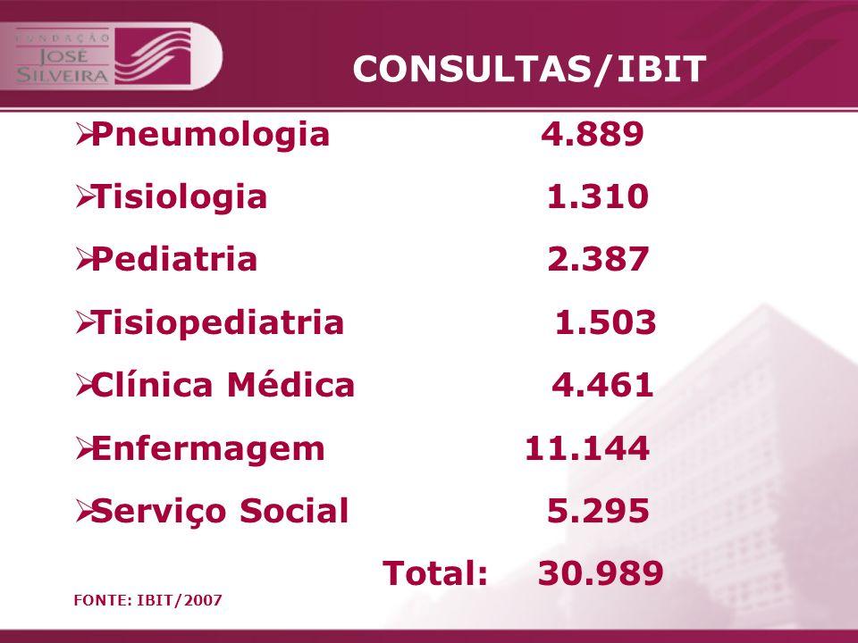 FJS /IBIT Manter o IBIT como Serviço de Referência no combate a tuberculose no município de Salvador Divulgar o trabalho desenvolvido no IBIT/FJS, demonstrando a capacitação da instituição em gerenciar Unidades Básicas de Saúde.