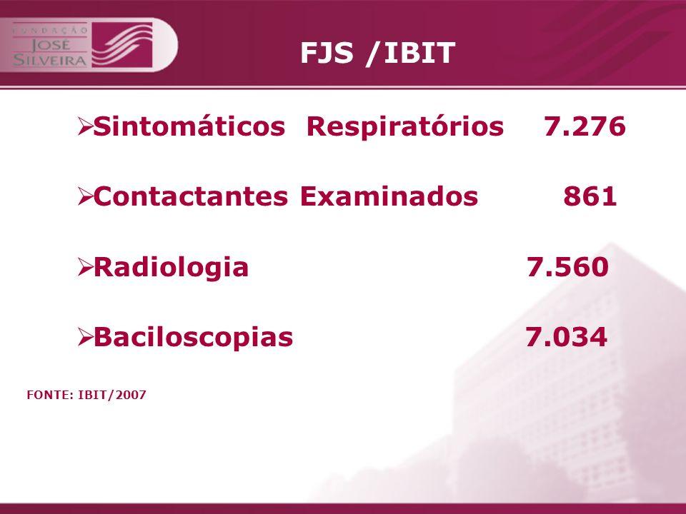 FJS /IBIT CASOS DE TUBERCULOSE NOTICADOS Tipos de Tratamento: Tratamento Inicial 273 Retratamento de Recidiva 12 Retratamento após Abandono 4 Falência 7 TOTAL 296 FONTE: IBIT/2007