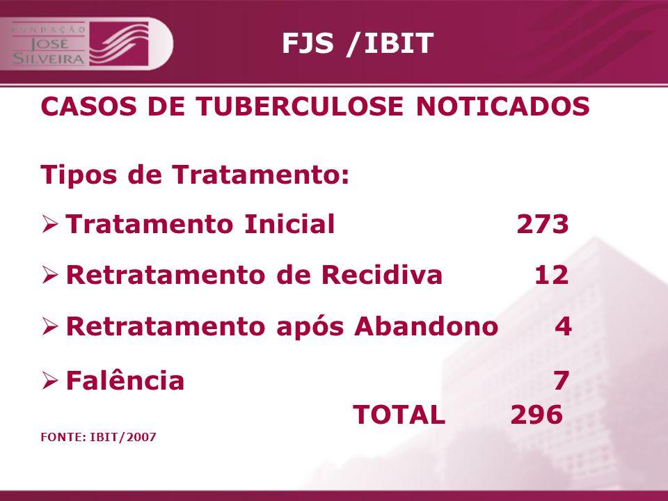 FJS / IBIT Forma Clínica nos anos de: 2004 2005 2006 Pulmonar (bac./cult.