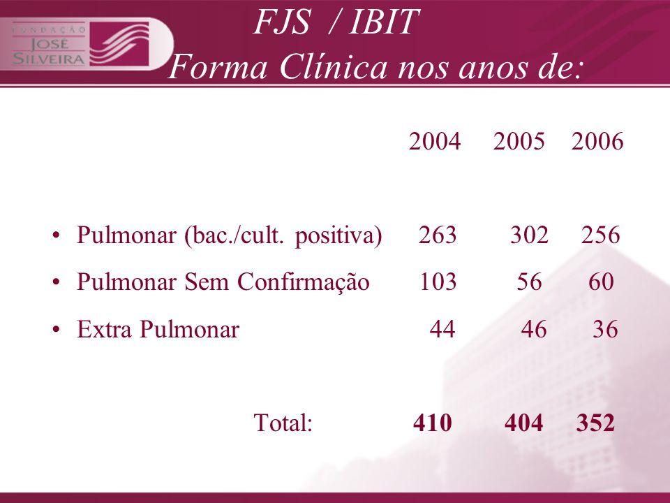 FORMA CLÍNICA Pulmonar Positiva 229 Pulmonar sem Confirmação Bact.