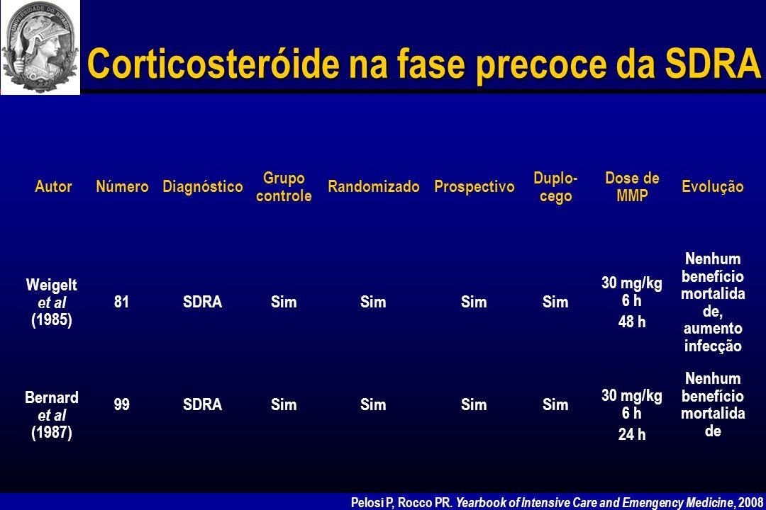 Corticosteróide Apesar da experiência desfavorável do uso do esteróide na fase precoce da SDRA, nos últimos anos surgiu um grande entusiasmo para seu uso na fase tardia da lesão (7-14 dias a partir do diagnóstico – fase fibroproliferativa).