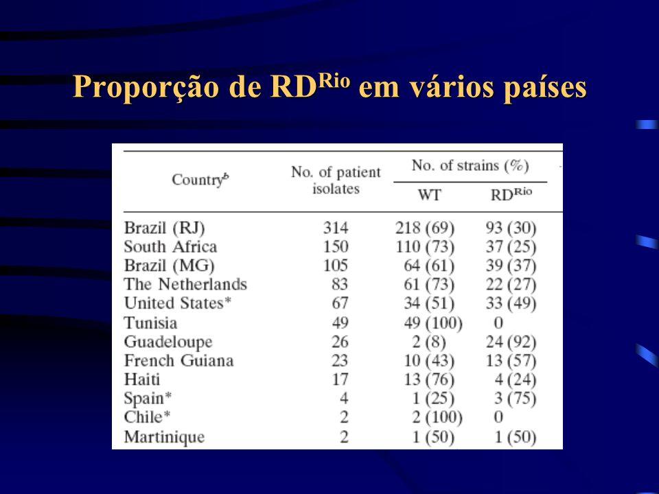 Proporção de RD Rio em vários países