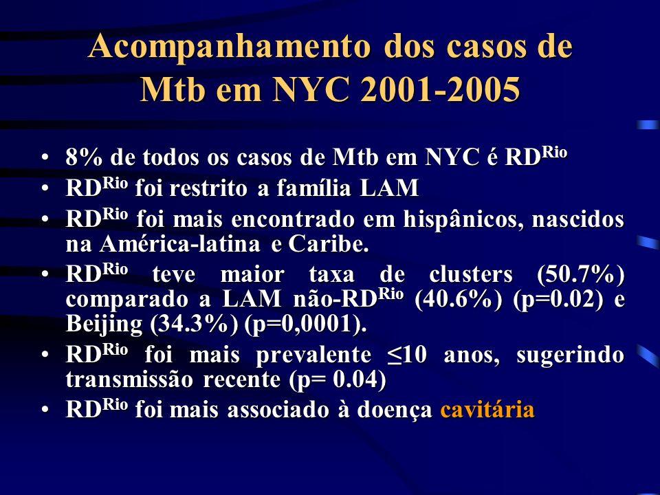 Acompanhamento dos casos de Mtb em NYC 2001-2005 8% de todos os casos de Mtb em NYC é RD Rio8% de todos os casos de Mtb em NYC é RD Rio RD Rio foi res