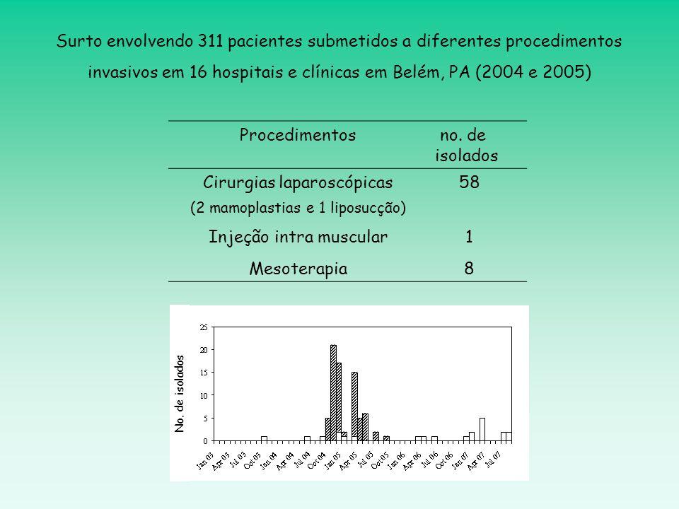 Procedimentos no. de isolados Cirurgias laparoscópicas58 (2 mamoplastias e 1 liposucção) Injeção intra muscular Mesoterapia 1818 Surto envolvendo 311