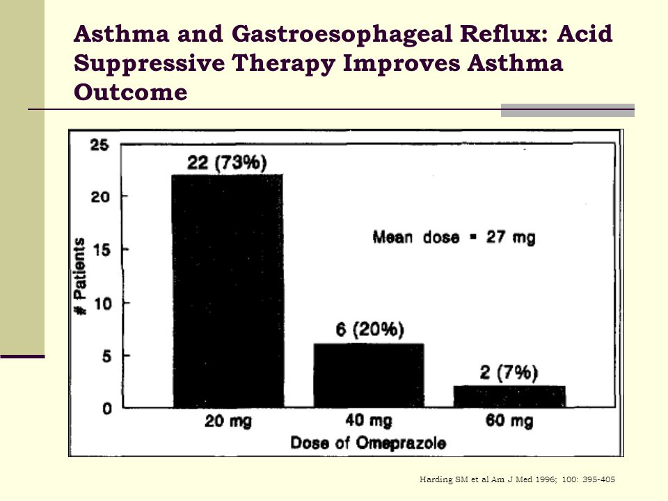 Harding SM et al Am J Med 1996; 100: 395-405 Asthma and Gastroesophageal Reflux: Acid Suppressive Therapy Improves Asthma Outcome