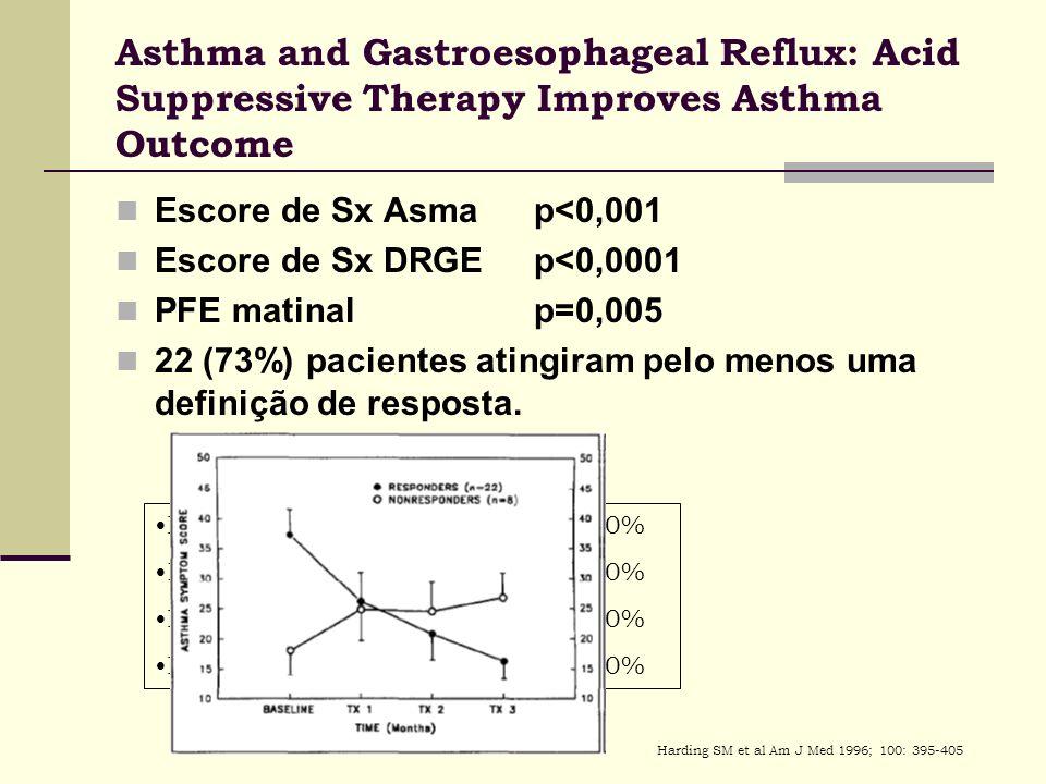 Escore de Sx Asmap<0,001 Escore de Sx DRGE p<0,0001 PFE matinal p=0,005 22 (73%) pacientes atingiram pelo menos uma definição de resposta. Redução de