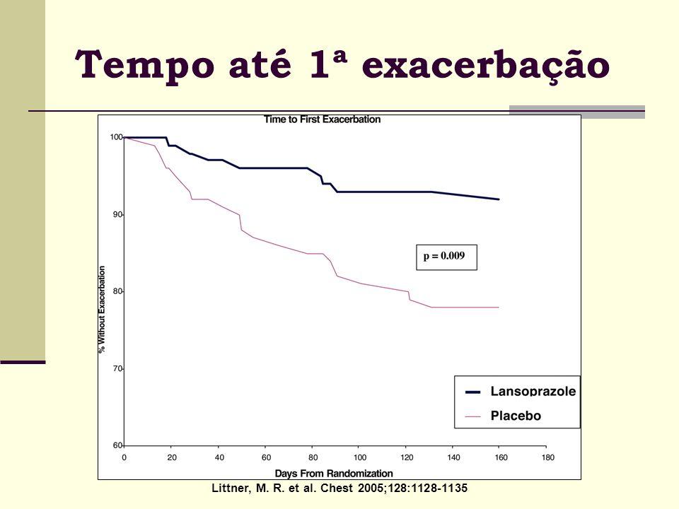 Littner, M. R. et al. Chest 2005;128:1128-1135 Tempo até 1ª exacerbação