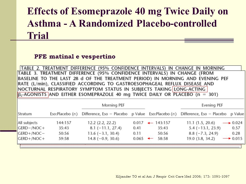 Effects of Esomeprazole 40 mg Twice Daily on Asthma - A Randomized Placebo-controlled Trial PFE matinal e vespertino Kiljander TO et al Am J Respir Crit Care Med 2006; 173: 1091-1097
