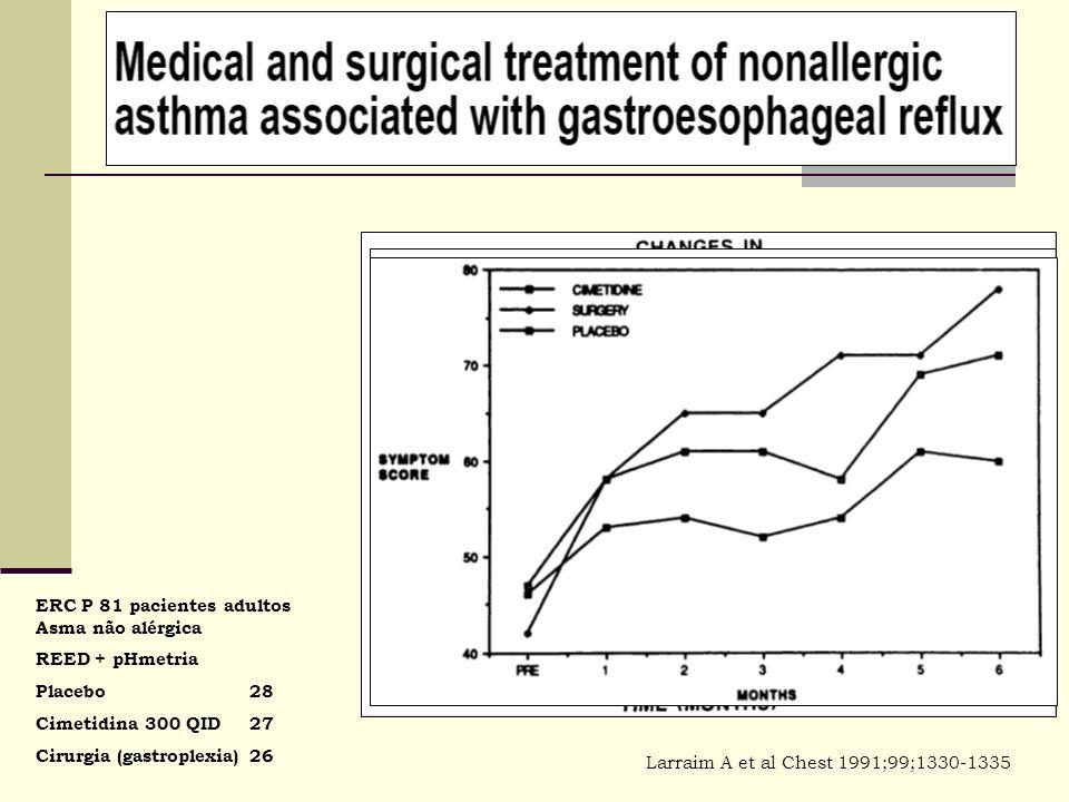 ERC P 81 pacientes adultos Asma não alérgica REED + pHmetria Placebo28 Cimetidina 300 QID27 Cirurgia (gastroplexia)26 Larraim A et al Chest 1991;99;13