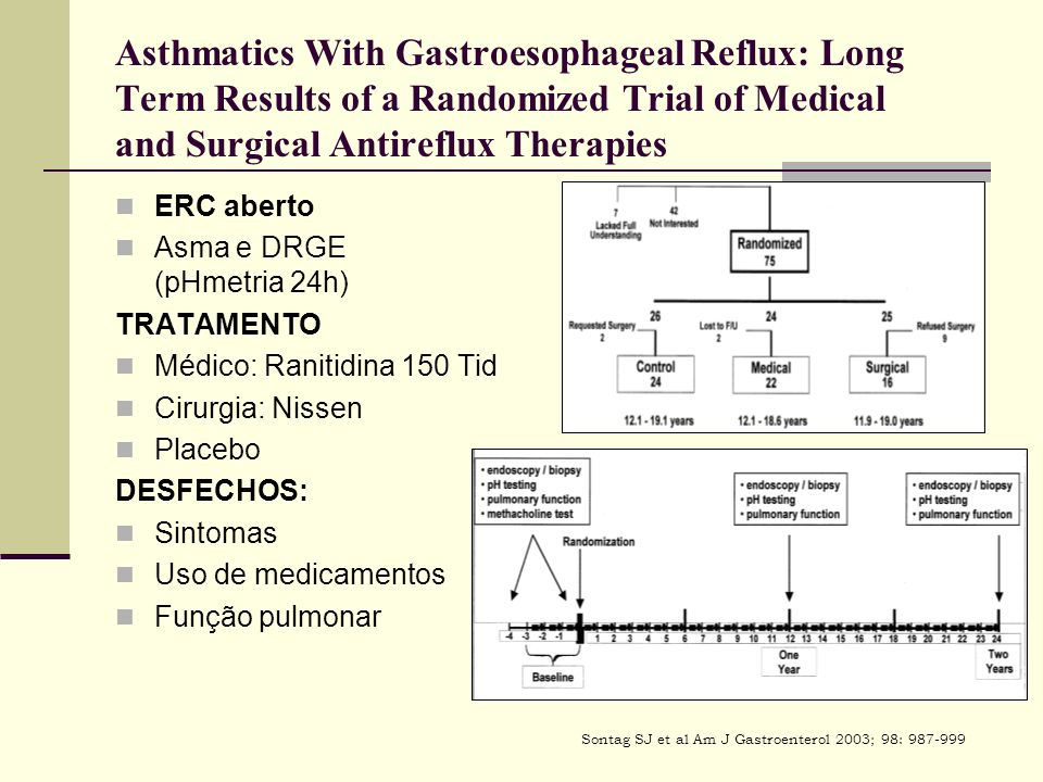 Asthmatics With Gastroesophageal Reflux: Long Term Results of a Randomized Trial of Medical and Surgical Antireflux Therapies ERC aberto Asma e DRGE (pHmetria 24h) TRATAMENTO Médico: Ranitidina 150 Tid Cirurgia: Nissen Placebo DESFECHOS: Sintomas Uso de medicamentos Função pulmonar Sontag SJ et al Am J Gastroenterol 2003; 98: 987-999