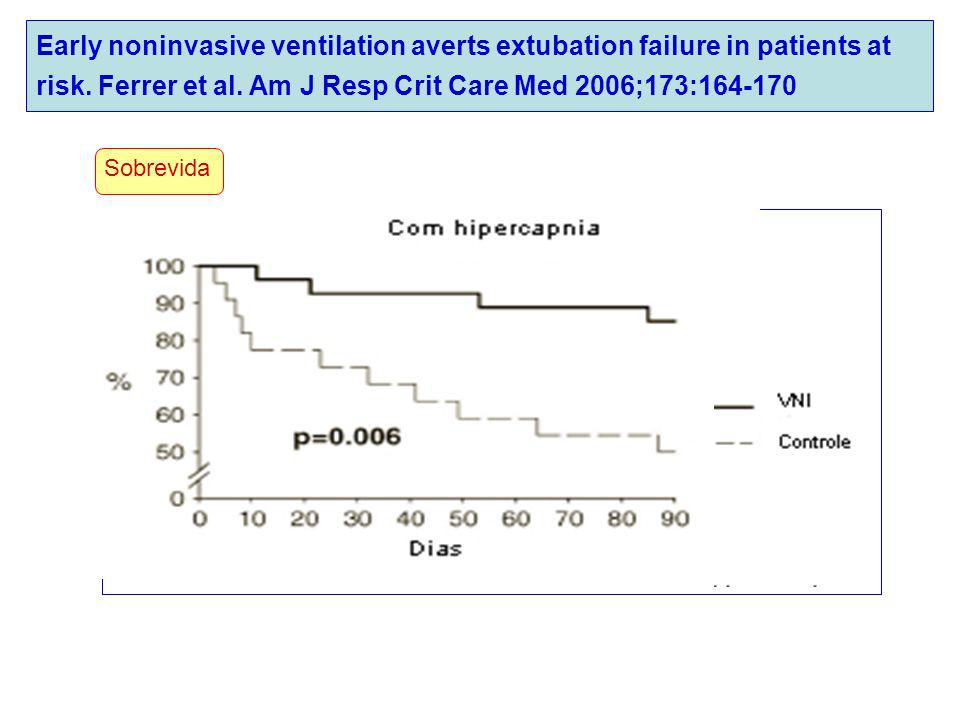 Early noninvasive ventilation averts extubation failure in patients at risk. Ferrer et al. Am J Resp Crit Care Med 2006;173:164-170 Sobrevida