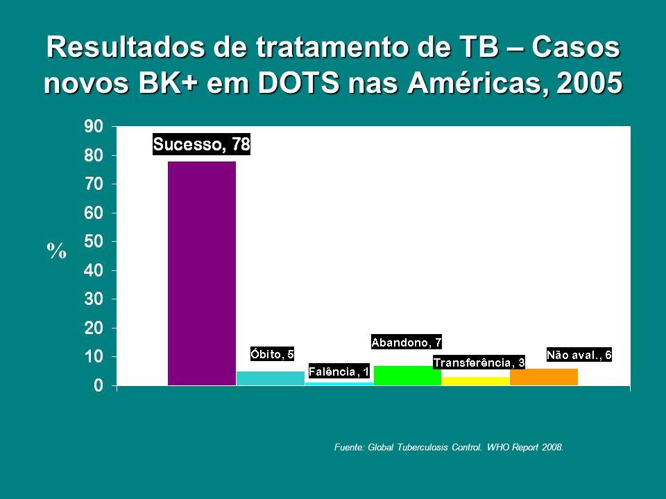 Resultados de tratamento de TB – Casos novos BK+ em DOTS nas Américas, 2005 % Fuente: Global Tuberculosis Control. WHO Report 2008.