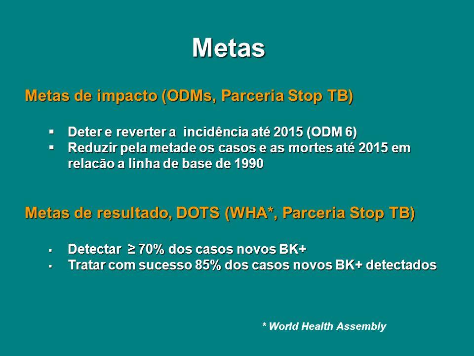 Metas de impacto (ODMs, Parceria Stop TB) Deter e reverter a incidência até 2015 (ODM 6) Deter e reverter a incidência até 2015 (ODM 6) Reduzir pela m