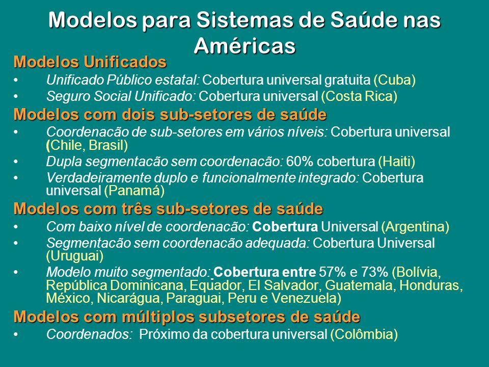Modelos Unificados Unificado Público estatal: Cobertura universal gratuita (Cuba) Seguro Social Unificado: Cobertura universal (Costa Rica) Modelos co