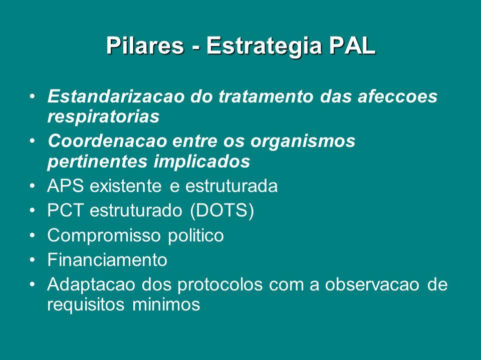Pilares - Estrategia PAL Estandarizacao do tratamento das afeccoes respiratorias Coordenacao entre os organismos pertinentes implicados APS existente