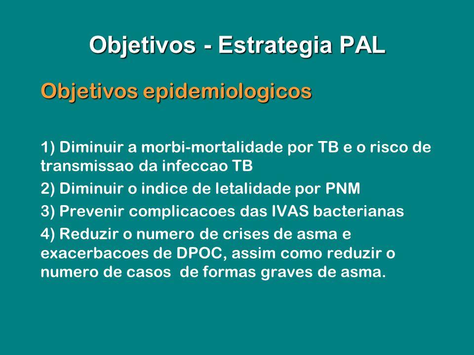 Objetivos epidemiologicos Objetivos epidemiologicos 1) Diminuir a morbi-mortalidade por TB e o risco de transmissao da infeccao TB 2) Diminuir o indic