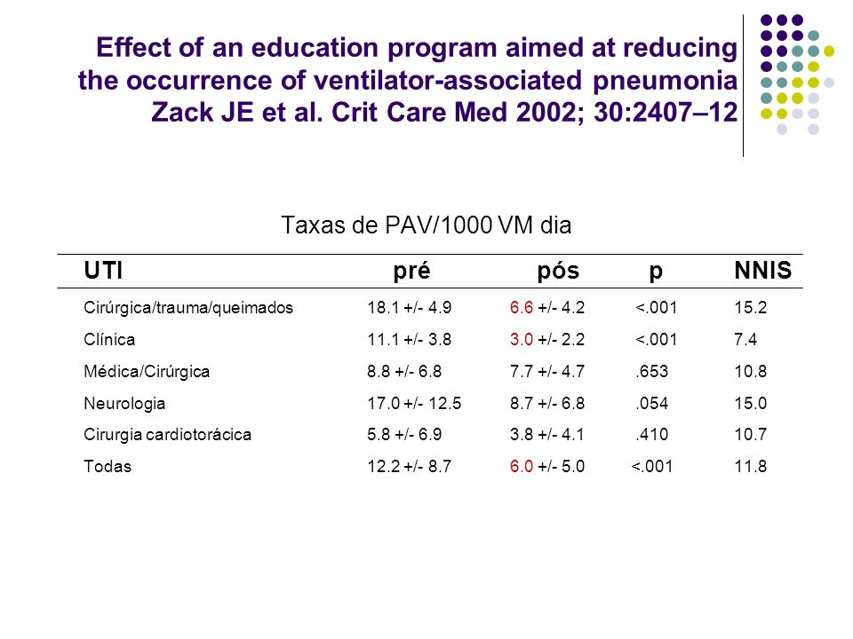 Effect of an education program aimed at reducing the occurrence of ventilator-associated pneumonia Zack JE et al. Crit Care Med 2002; 30:2407–12 Taxas