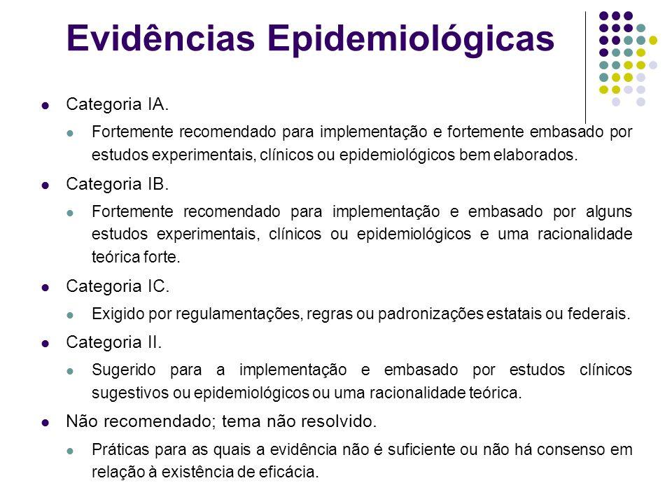 Evidências Epidemiológicas Categoria IA. Fortemente recomendado para implementação e fortemente embasado por estudos experimentais, clínicos ou epidem