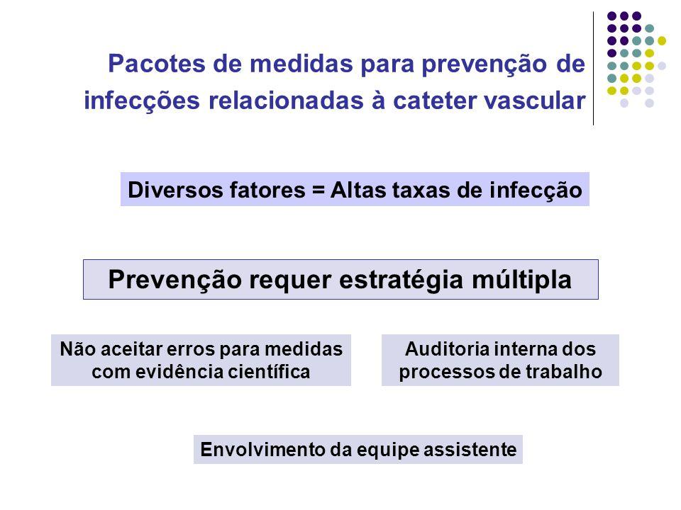 Pacotes de medidas para prevenção de infecções relacionadas à cateter vascular Diversos fatores = Altas taxas de infecção Prevenção requer estratégia