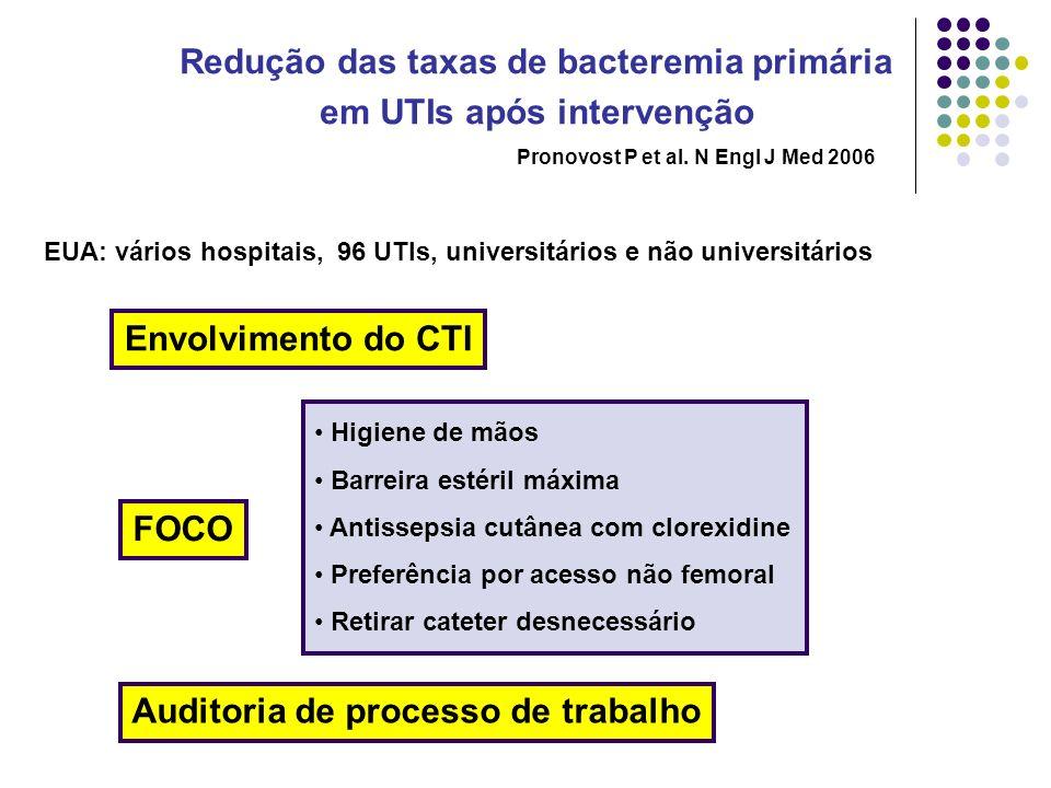 Redução das taxas de bacteremia primária em UTIs após intervenção Higiene de mãos Barreira estéril máxima Antissepsia cutânea com clorexidine Preferên