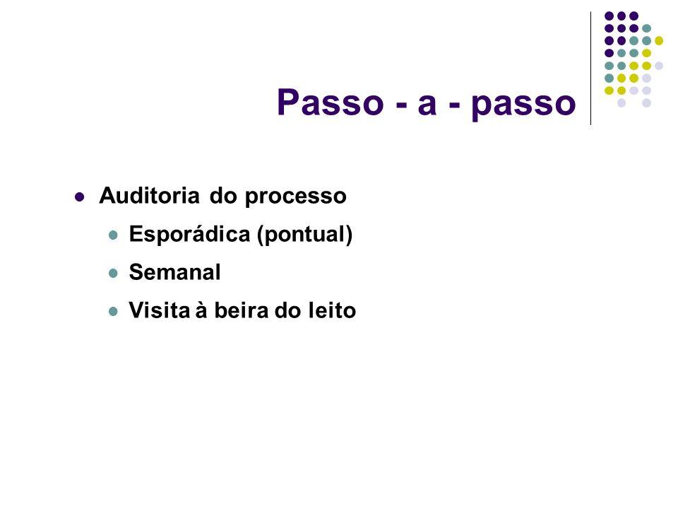 Passo - a - passo Auditoria do processo Esporádica (pontual) Semanal Visita à beira do leito