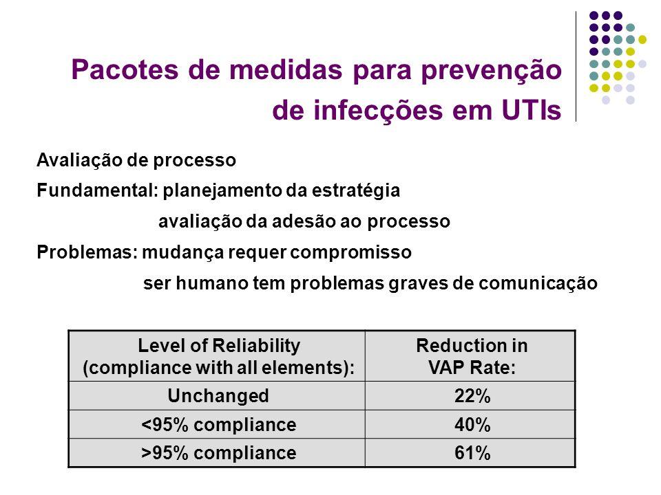 Pacotes de medidas para prevenção de infecções em UTIs Avaliação de processo Fundamental: planejamento da estratégia avaliação da adesão ao processo P