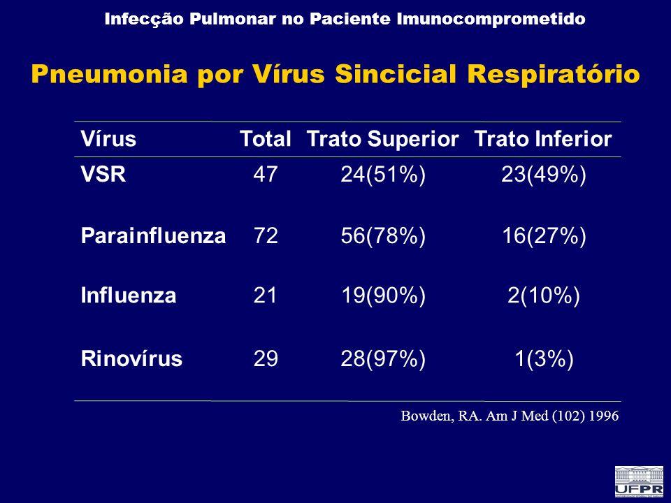 Infecção Pulmonar no Paciente Imunocomprometido Pneumonia por Vírus Sincicial Respiratório 1(3%)28(97%)29Rinovírus 2(10%)19(90%)21Influenza 16(27%)56(