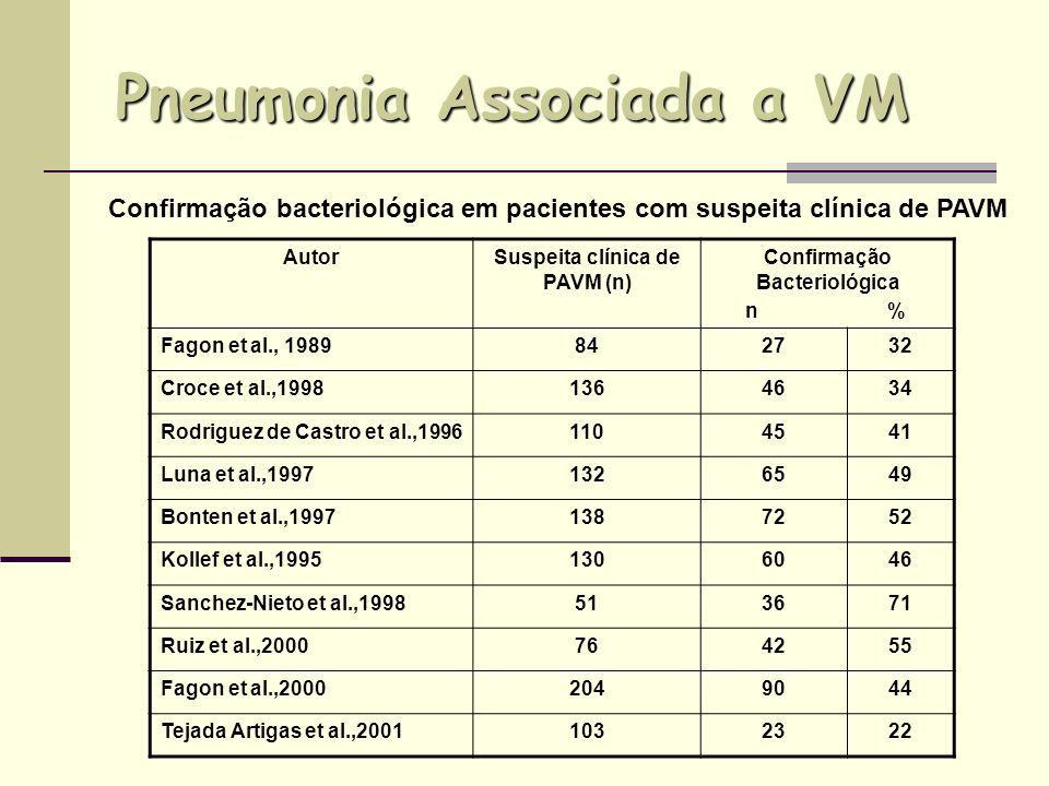 AutorSuspeita clínica de PAVM (n) Confirmação Bacteriológica n % Fagon et al., 1989842732 Croce et al.,19981364634 Rodriguez de Castro et al.,19961104