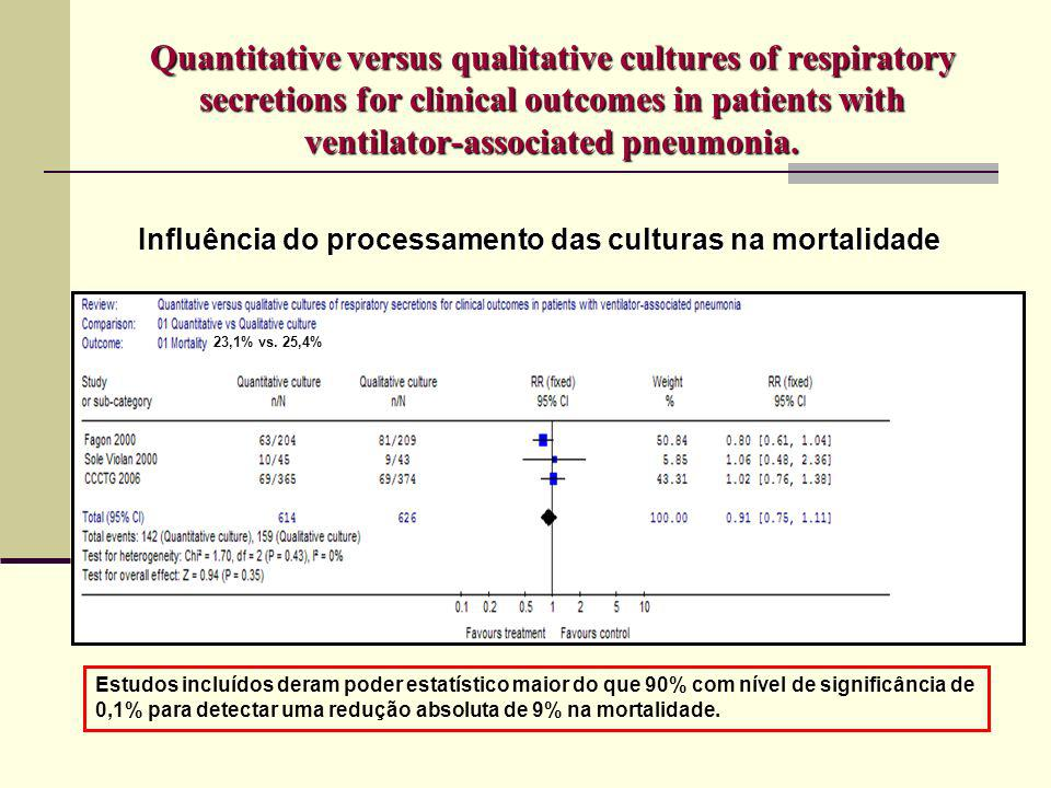 Quantitative versus qualitative cultures of respiratory secretions for clinical outcomes in patients with ventilator-associated pneumonia. Influência