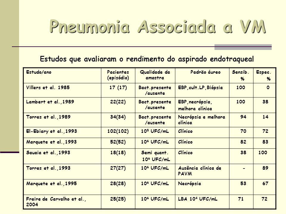 Pneumonia Associada a VM Estudo/anoPacientes (episódio) Qualidade da amostra Padrão áureoSensib. % Espec. % Villers et al. 198517 (17)Bact.presente /a