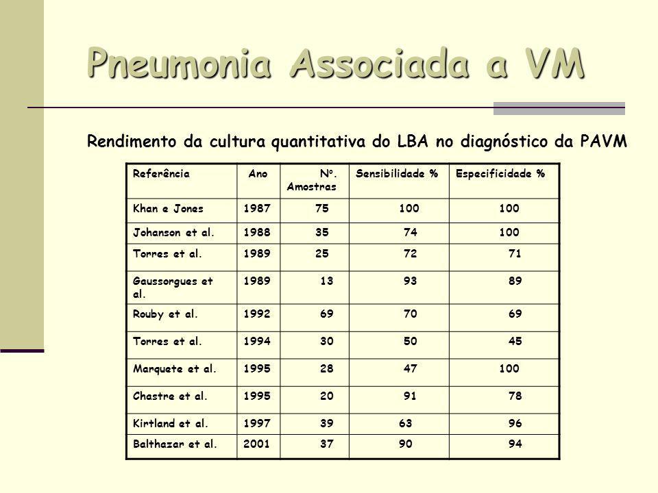 Pneumonia Associada a VM Referência Ano N o. Amostras Sensibilidade %Especificidade % Khan e Jones1987 75 100 Johanson et al.1988 35 74 100 Torres et