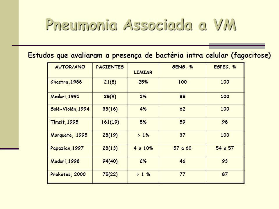 Pneumonia Associada a VM Método Sensibilidade % Especificidade % VPP %VPN % Somente EBP91,372,075,090,0 Somente LBA91,775,078,690,0 EBP e/ou LBA92,880,086,788,9 Acurácia Diagnóstica do Aspirado Endotraqueal Quantitativo comparado com diferentes métodos invasivos Chien Liang Wu et al.