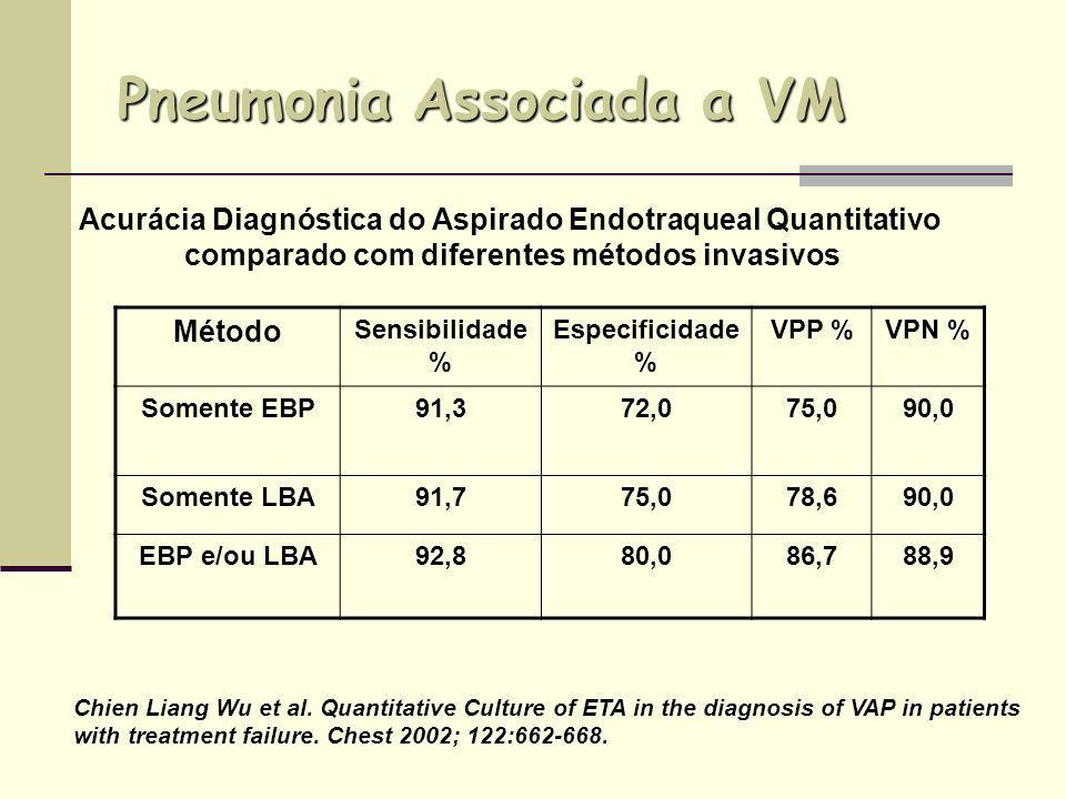 Pneumonia Associada a VM Método Sensibilidade % Especificidade % VPP %VPN % Somente EBP91,372,075,090,0 Somente LBA91,775,078,690,0 EBP e/ou LBA92,880