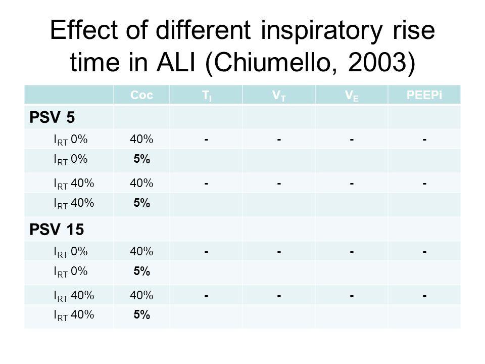 Effect of different inspiratory rise time in ALI (Chiumello, 2003) CocTITI VTVT VEVE PEEPi PSV 5 I RT 0%40%---- I RT 0%5% I RT 40%40%---- I RT 40%5% P